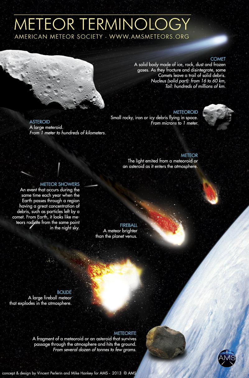 meteor terminology
